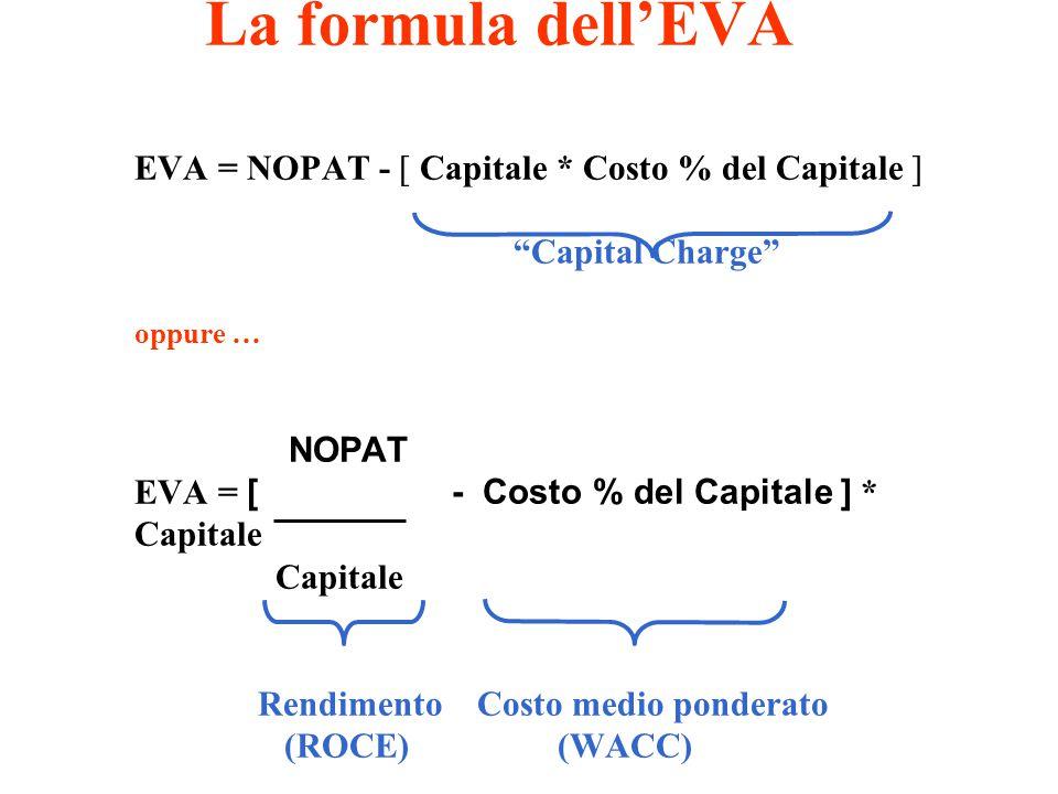 La formula dell'EVA EVA = NOPAT - [ Capitale